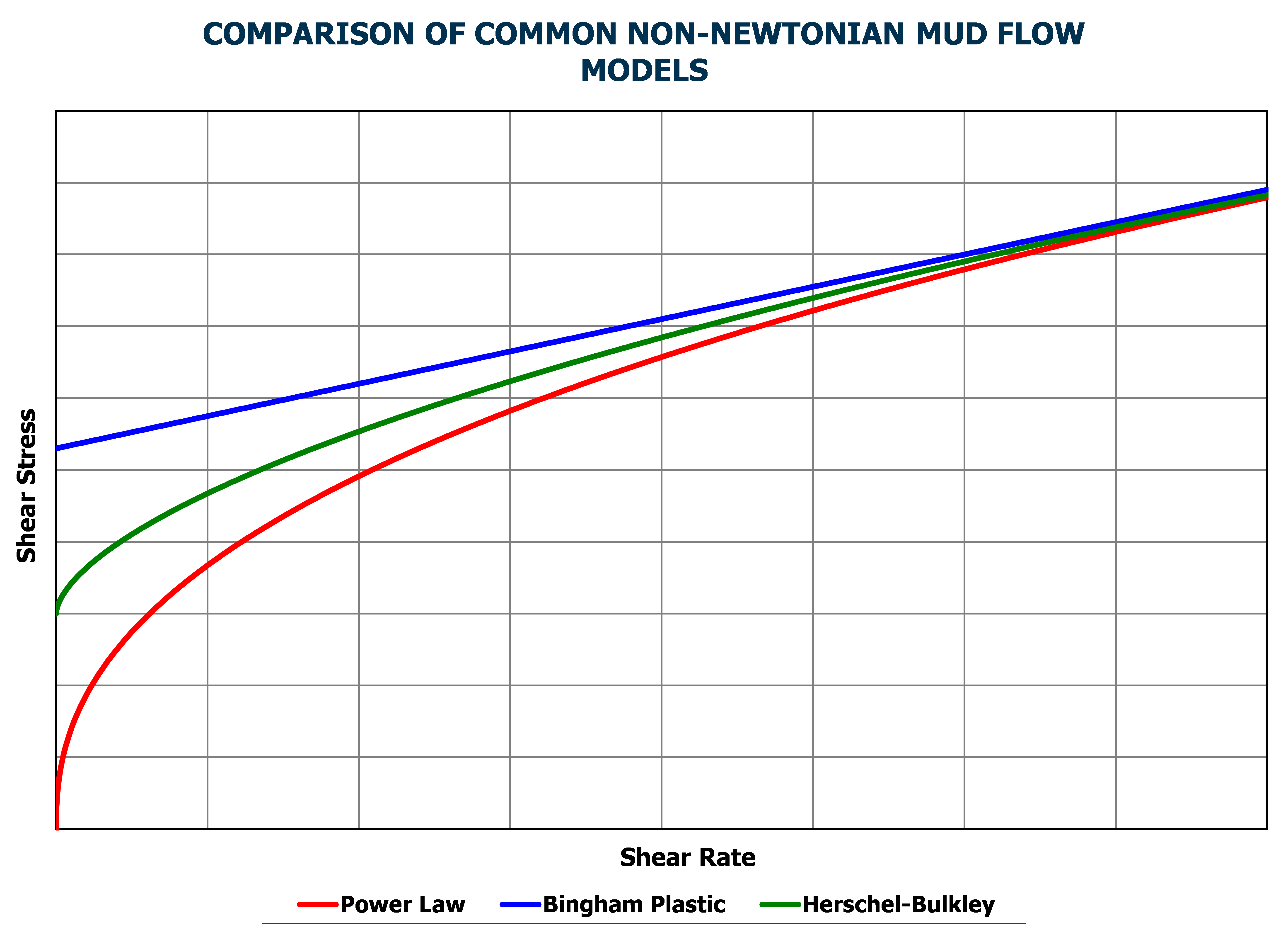 Comparison of 3 Common Mud Flow Models