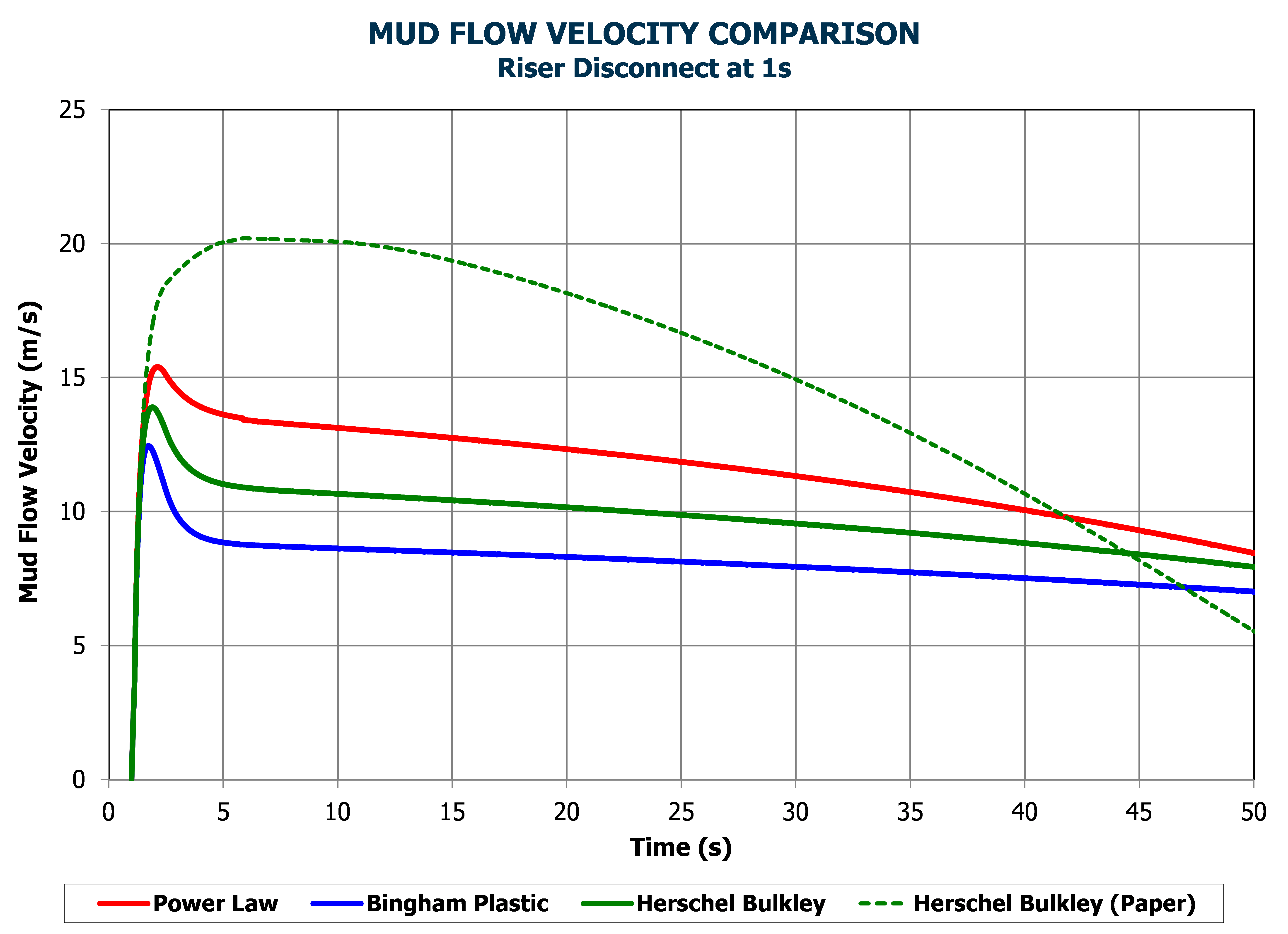 mud flow velocity comparison
