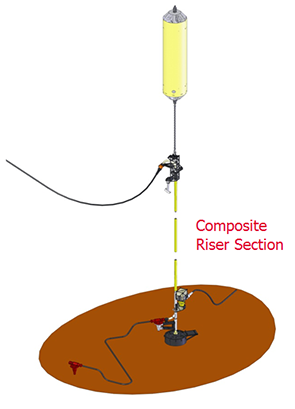 single line hybrid composite riser